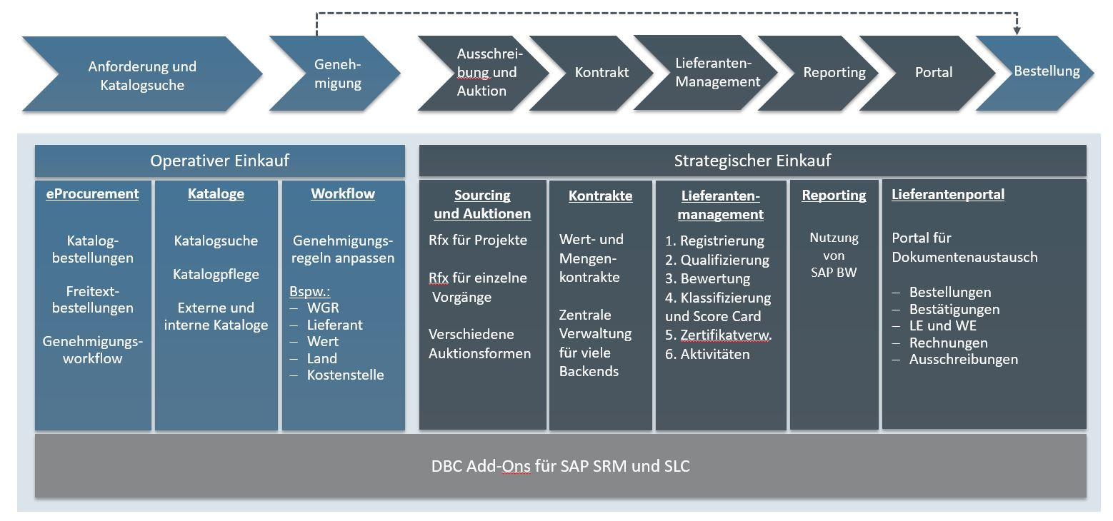 Spend Management und Reporting mit SAP BW